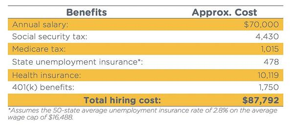 actual hiring costs of employees