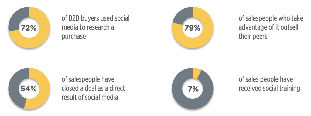 social statistics